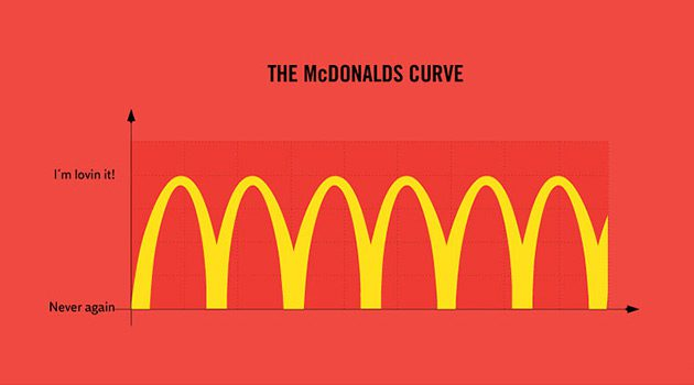 33 Painfully Accurate Graphs About Everyday Life