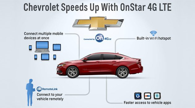 GM's New OnStar 4G LTE Service Lets You Read Guys Gab From The Road