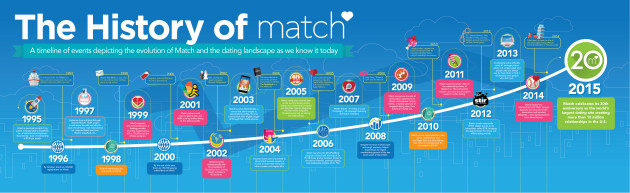 The History Of Match.com