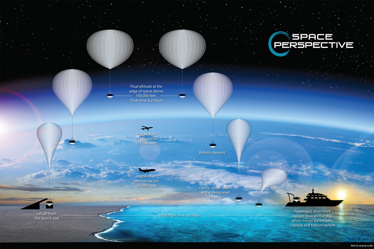 Space Perspective - Balloon Flight Path