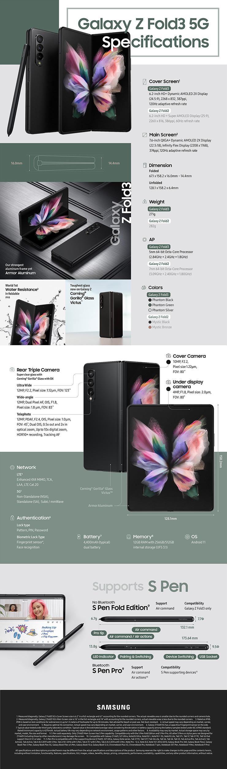 Samsung Galaxy Z Fold3 infographic